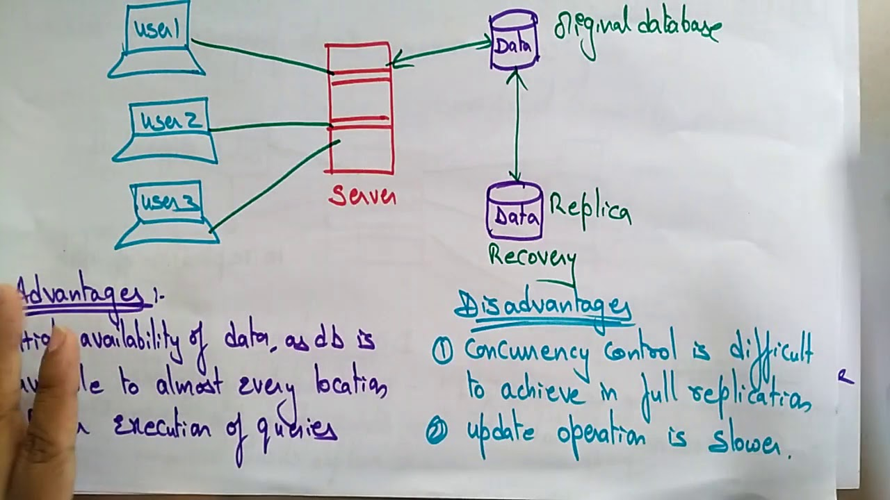Updating replicated data in distributed database dating seite kostenlos