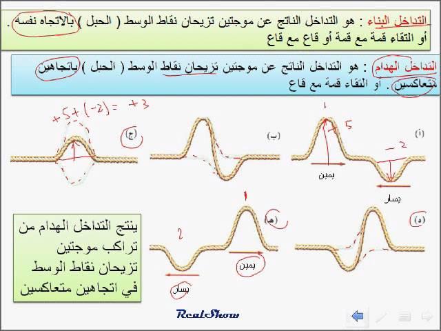 فيزياء التفاعلات الموجية التداخل والحيود 1 Youtube