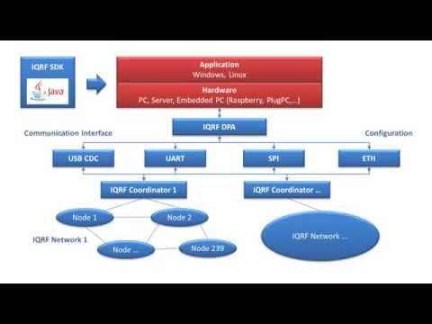 9. IQRF Software Development Kit