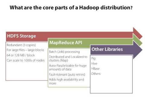 Hadoop MapReduce Fundamentals 1 of 5
