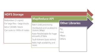 Hadoop MapReduce Fundamentals 1 of 5