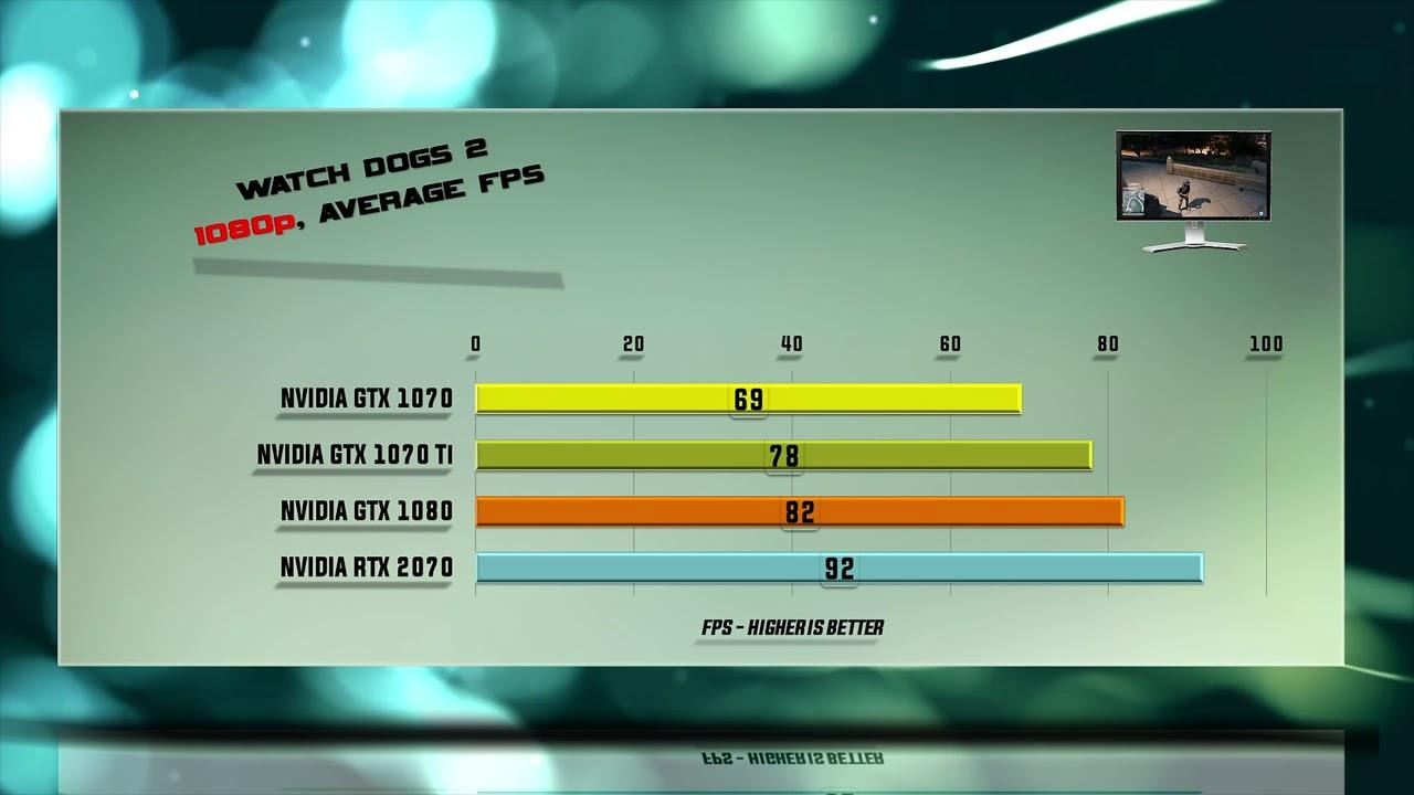 GTX 1070 vs GTX 1070 Ti vs GTX 1080 vs RTX 2070 Test – 53 Benchmarks
