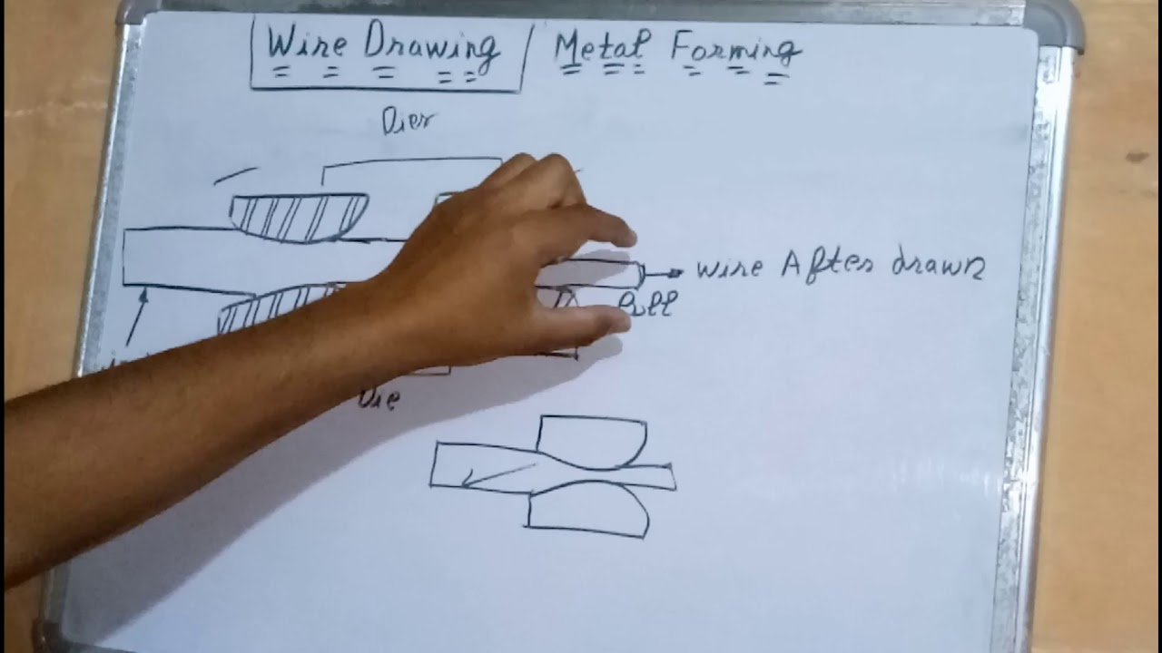 Wire Drawing Process In Hindi: Wire Drawing Metal Forming Process ~ Briefly In Hindi ~ Full Lecture rh:youtube.com,Design