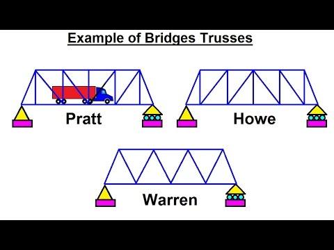 Mechanical Engineering: Trusses, Bridges & Other Structures (3 of 34) Ex. of Bridge Trusses: 1