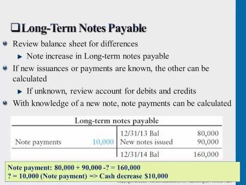 Long term Notes Payable YouTube – Note Payables