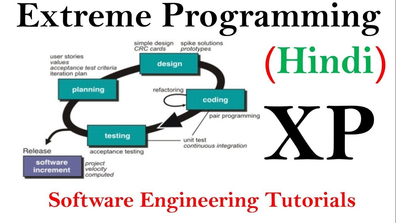 Extreme Programming (XP) in SDLC | Software Engineering Tutorials