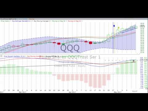 Friday, May 12, 2017, Stock Chart Training & Trends