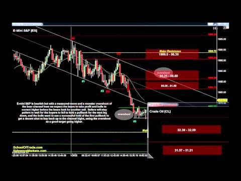 Ready for the Correction | Crude Oil, Gold, E-mini & Euro Futures 01/25/16