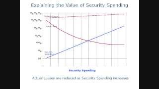 Explaining the value of security spending