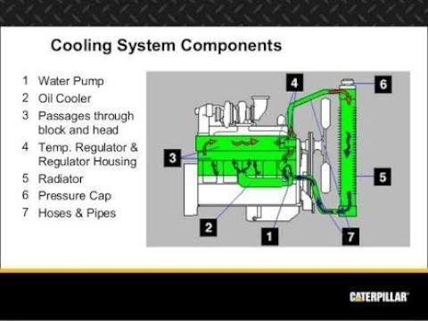 Diesel generator coolant water checking DG coolant water checking fan belt  functioning