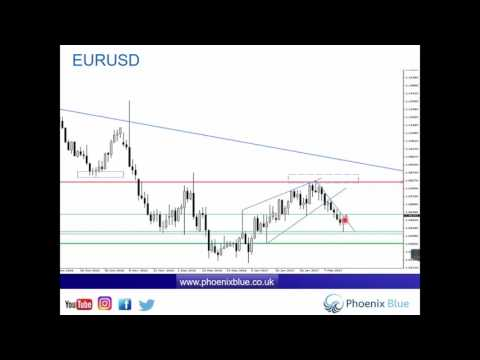 Forex & Market Update - Thursday 16th February (Dollar Retracement)
