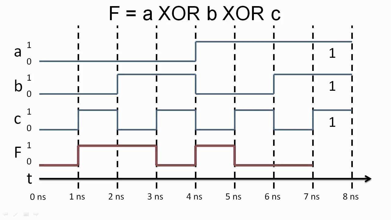 timing diagrams youtube timing diagram maker online timing diagram generator [ 1280 x 720 Pixel ]