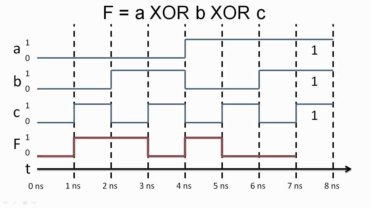 image result for timing diagram [ 1280 x 720 Pixel ]