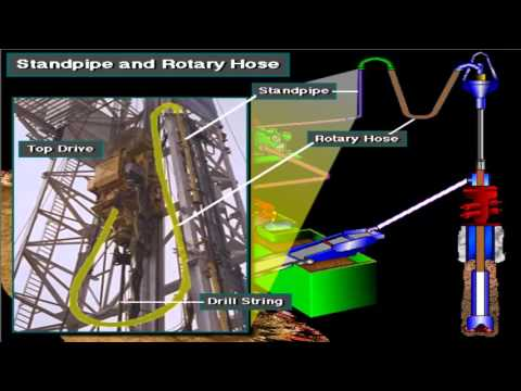 Mud systems  & Offshore Drilling - Mud Treatment System