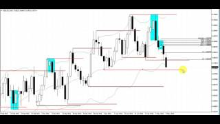 A Simple Forex Trade That Makes Quick Profits on the Daily Chart