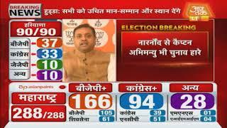 Haryana Results: Narnaund से चुनाव हारे Captain Abhimanyu, सरकार में थे वित्त मंत्री