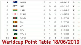 Icc World Cup 2019 Qualifier Point Table Hashtag On Video686