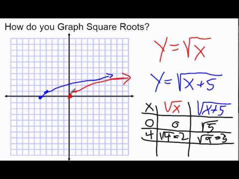 How Do You Graph Square Root Equations?