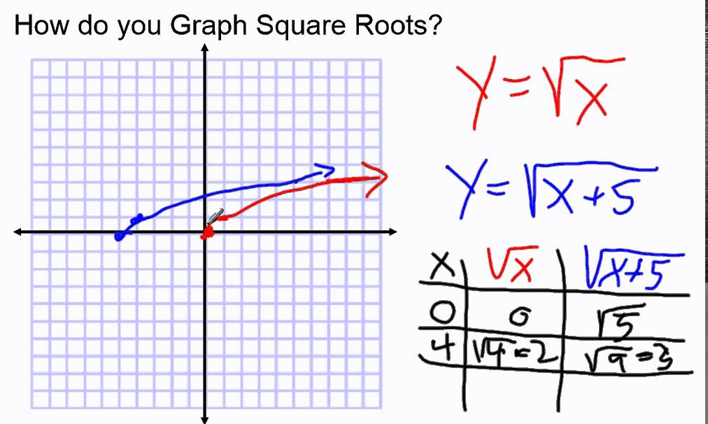 how do you graph square root equations