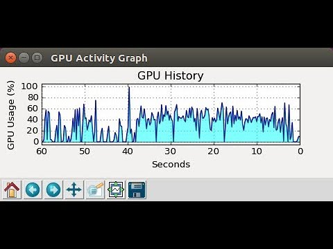 GPU Activity Monitor - NVIDIA Jetson TX Development Kit