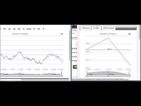Стратегия торговли бинарными опционами  Random 50 Index  у брокера Binary Com