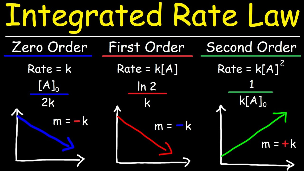 Integrated Rate Laws - Zero, First, & Second Order Reactions - Chemical Kinetics