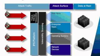 2011 Webinar Series - Part II: HP TippingPoint Solutions for the Virtual Network Visability Gap
