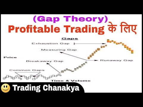 Profitable Trading with (Gap Theory) – By Trading Chanakya