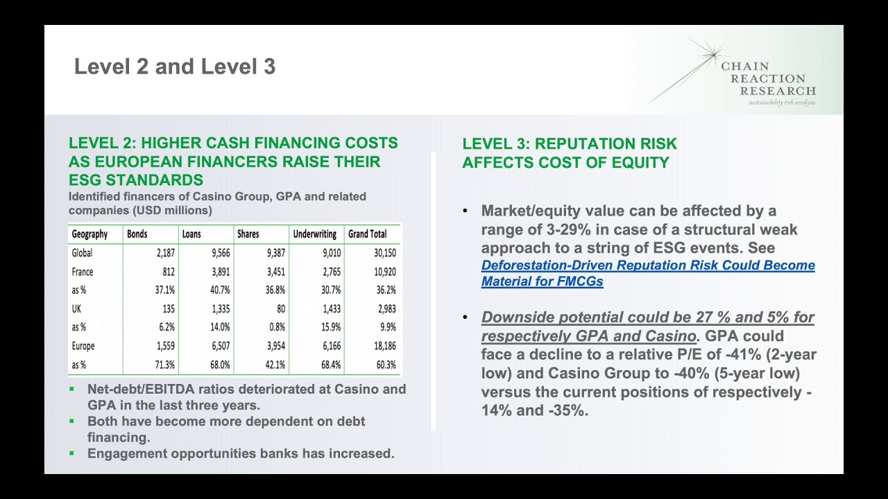 Casino Group S Legal And Financial Risks Accelerate Due To Deforestation In Brazilian Beef Supply Chain Chain Reaction Research Sustainability Risk Analysis