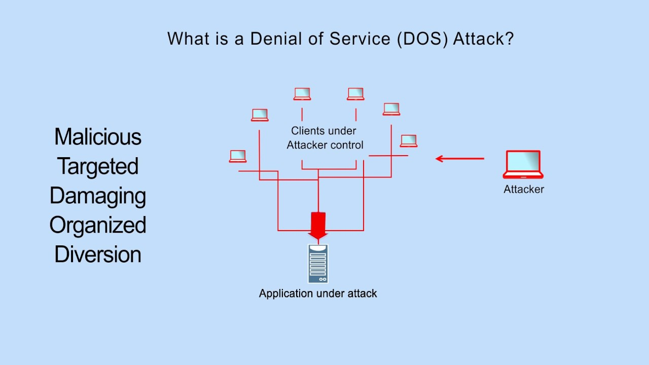 Application Centric DDOS Protection - Load Balancers