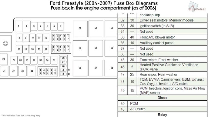 2005 ford freestyle fuse box location - fusebox and wiring diagram schematic-editor  - schematic-editor.id-architects.it  diagram database - id-architects.it
