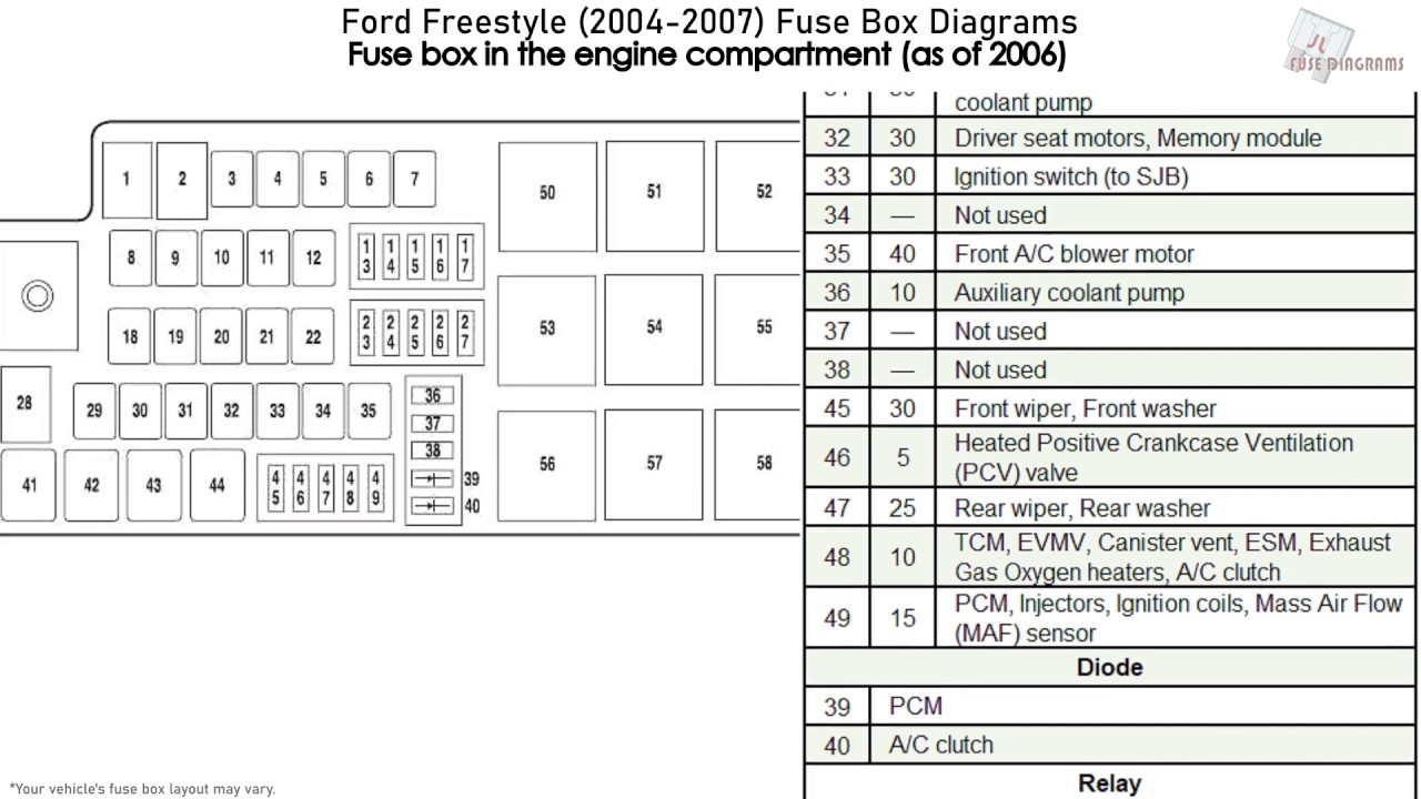 Ford Freestyle  2004-2007  Fuse Box Diagrams