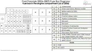 ford freestyle (2004-2007) fuse box diagrams - youtube  youtube