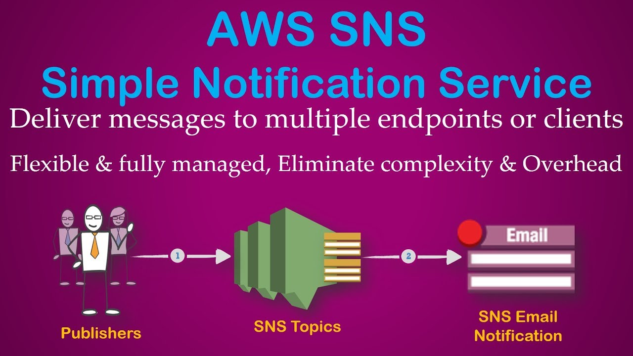 AWS Simple Notification Service (SNS) | How to create a topic and