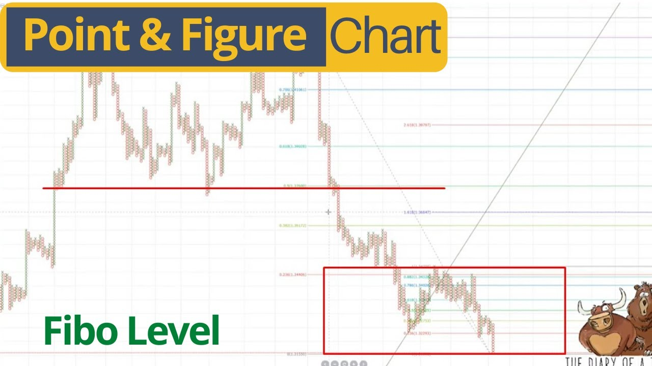 Point And Figure Charts Mt4 How To Trade Them Youtube