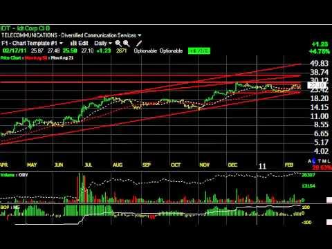 AVL, IDT, LNG, NANO -- Stock Charts -- Harry Boxer, TheTechTrader.com