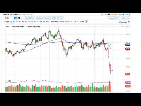 Oil Technical Analysis for the Week of March 30, 2020 by FXEmpire