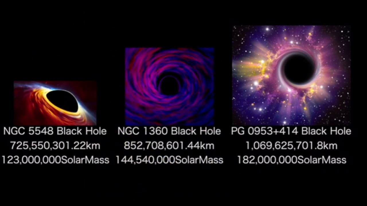 Black Hole size and Mass Comparison
