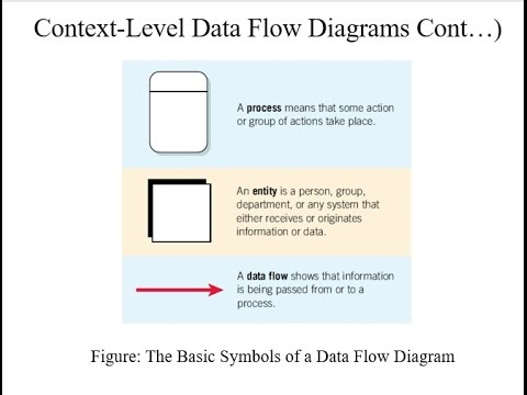 How To Draw The Basic Symbols Of A Data Flow Diagram Youtube