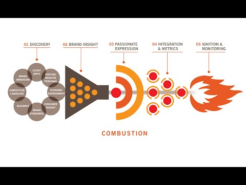 Agency Creative - Combustion Process