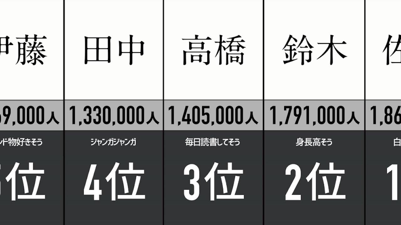 名字の人口