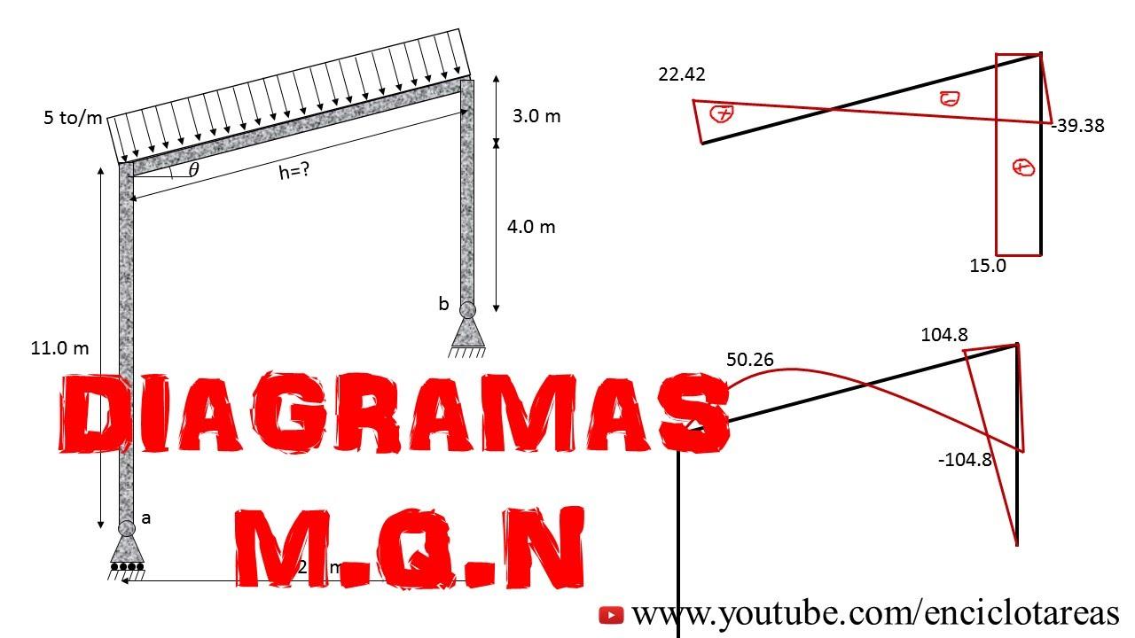 Pórtico con Vano Inclinado- DIAGRAMA DE MOMENTOS - YouTube