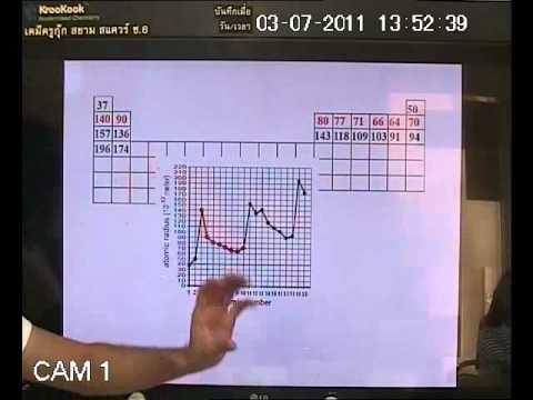 เคมีครูกุ๊ก ตารางธาตุ 04