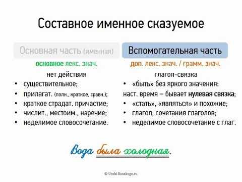 Составное именное сказуемое (8 класс, видеоурок-презентация)