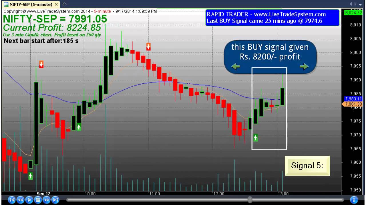 Best intraday trading signals