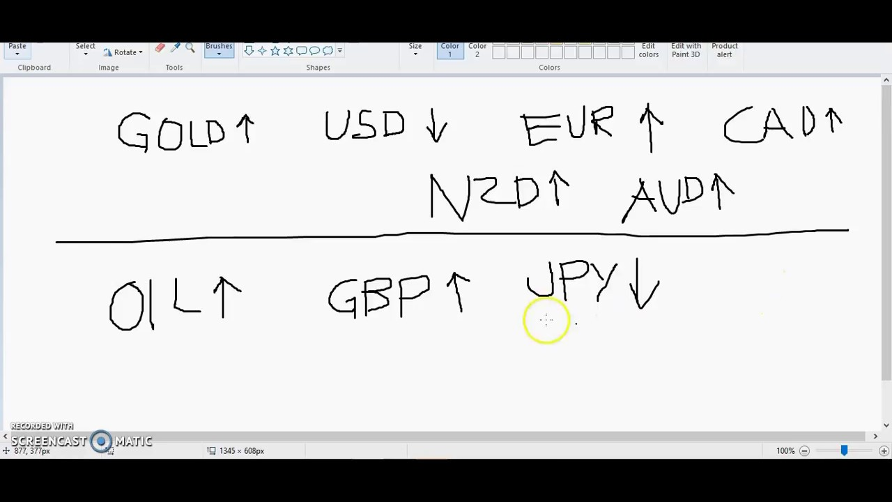 Forex trading fundamental analysis