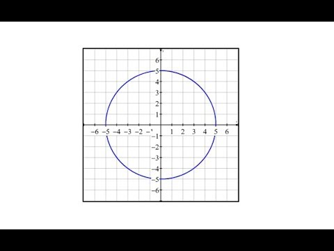 Cartesian and Polar Equation of a Circle from a Graph