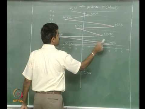 Mod-04 Lec-03 Fatigue loading and fatigue analysis