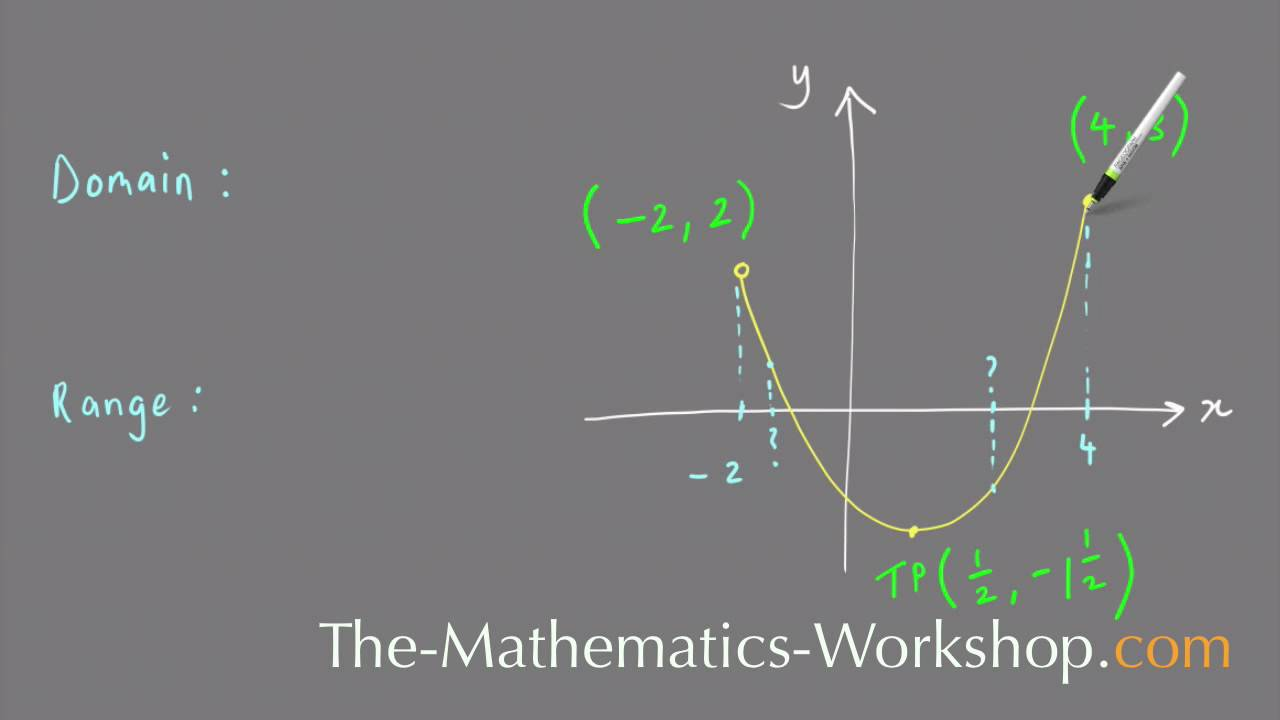 How To Find The Domain And Range Of A Parabola