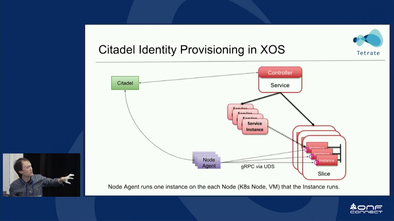 Securing XOS Services on Edge Using Istio Citadel Central Authority